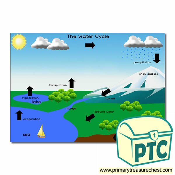 'The Water Cycle' poster
