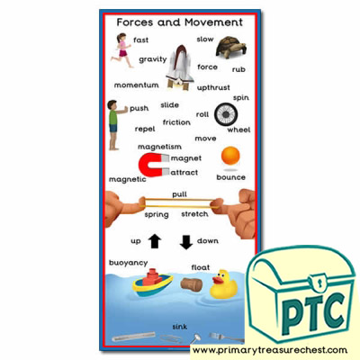 Forces and Movement Key Topic Words Poster